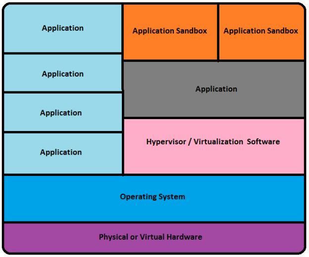 applicationvirtualization