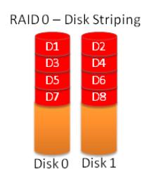 RAID0 (Disk Striping)