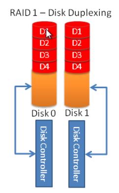 disk duplexing