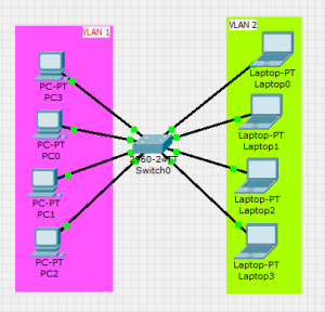 Example of VLAN